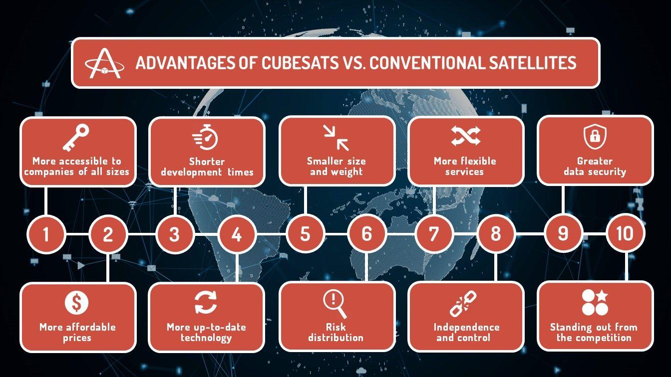 10 Advantages of CubeSats vs. Conventional Satellites